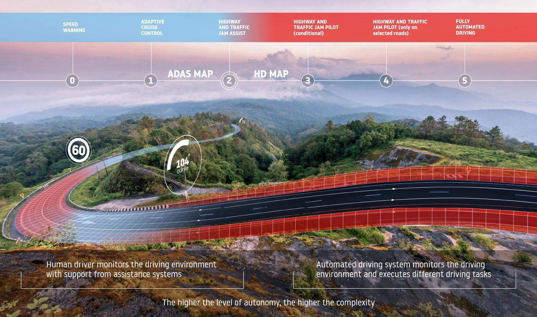 banner-blog-post-the-six-autonomous-driving-levels