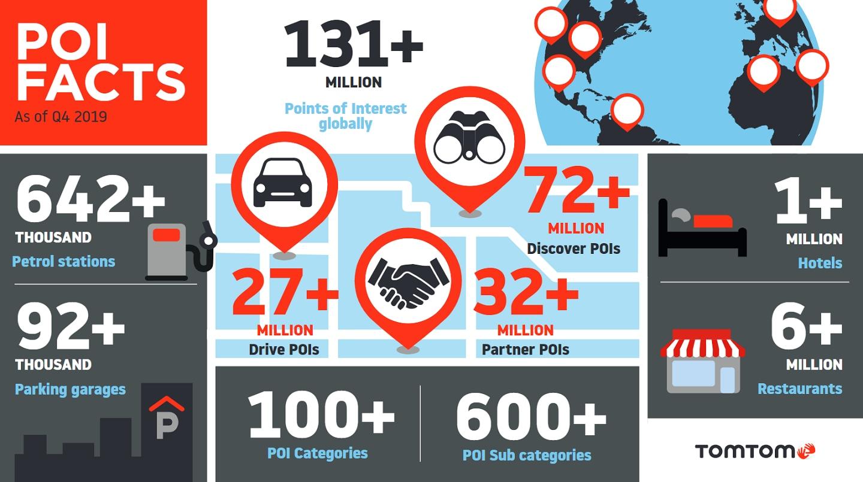 TomTom has a POI dataset of over 131 million points of interest across the world.