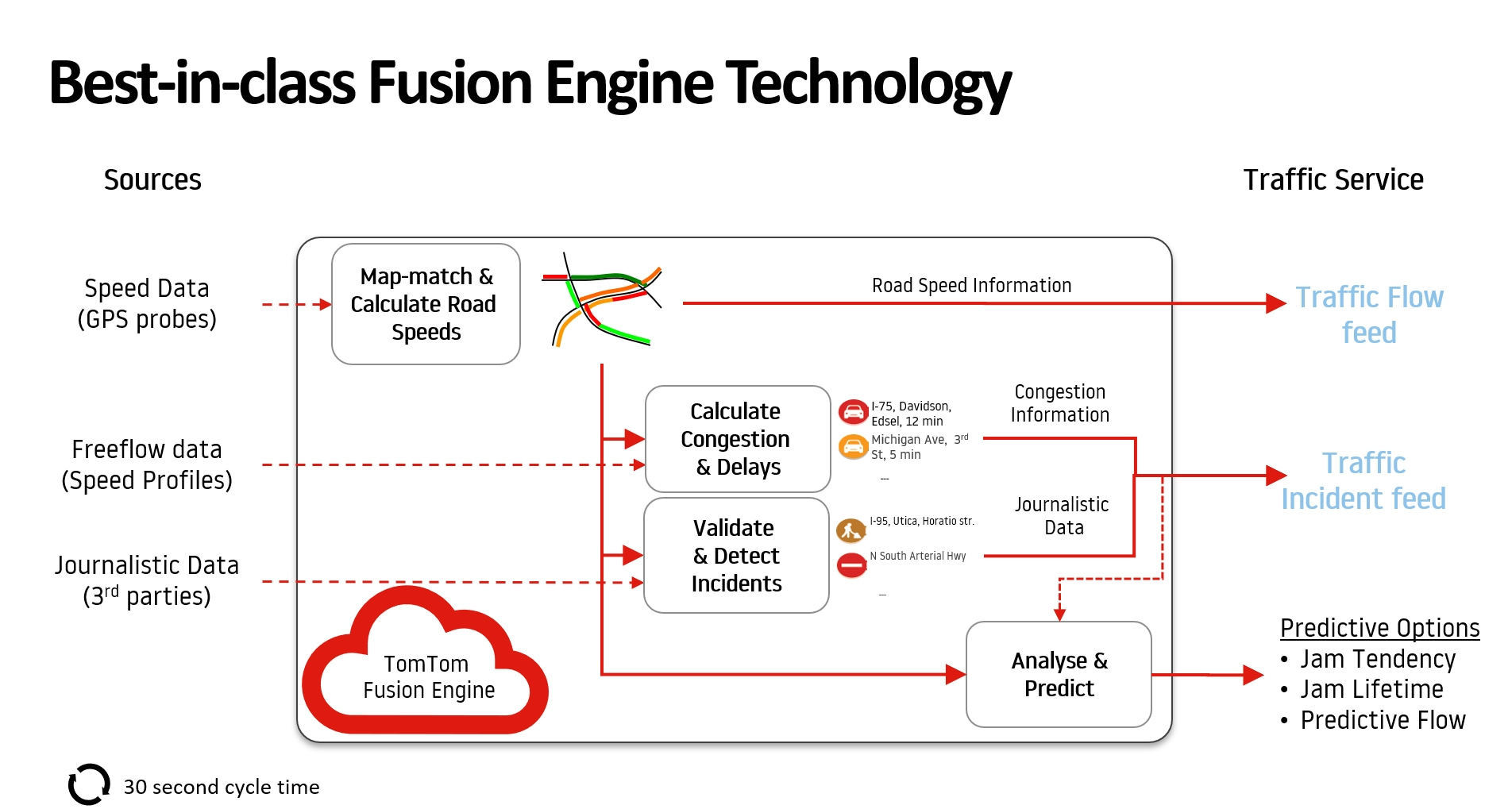 Best-in-class fusion engine technology