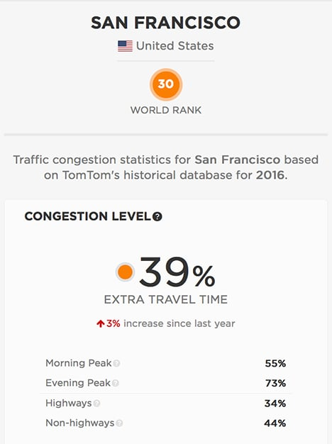 TomTom Maps - Historical Traffic
